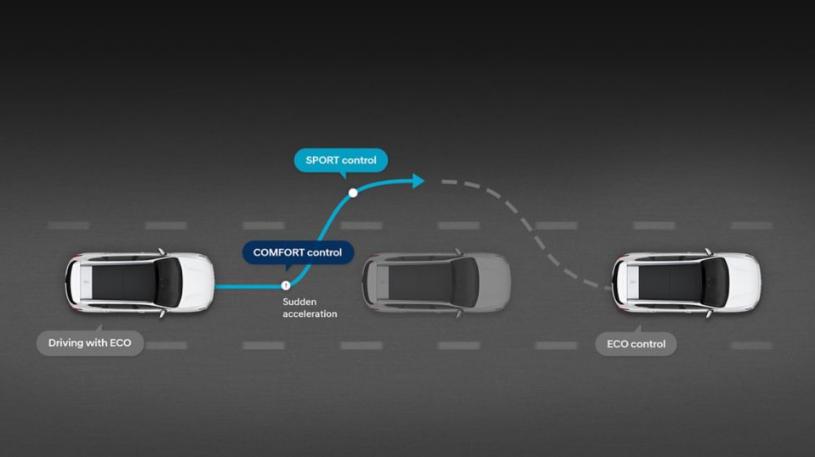 New Hyundai Santa Fe Auto Windlin HTRAC Allradantrieb Smart Modus
