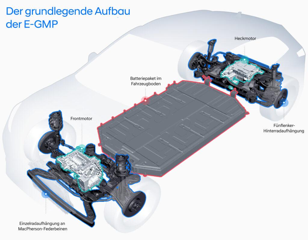 Hyundai E-GMP grundlegender Aufbau