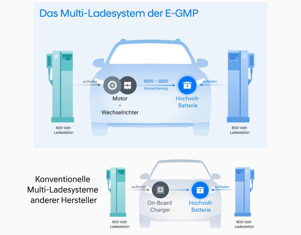Hyundai E-GMP Multi Ladesystem als Schema