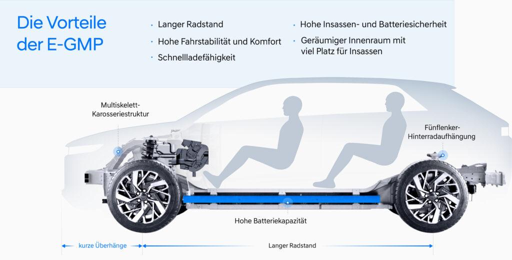 Hyundai E-GMP Vorteile