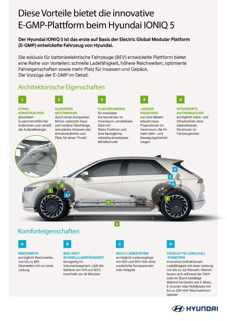 Hyundai E-GMP Vorteile der E-GMP beim Hyundai IONIQ 5