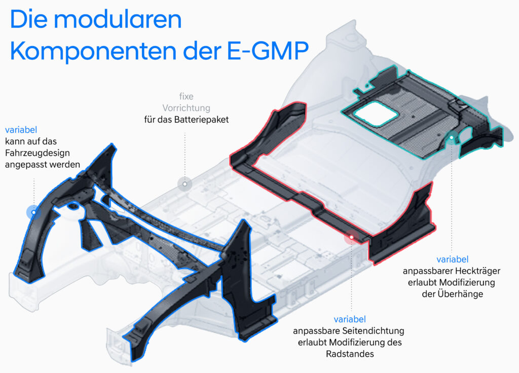 Hyundai E-GMP modulare Komponenten